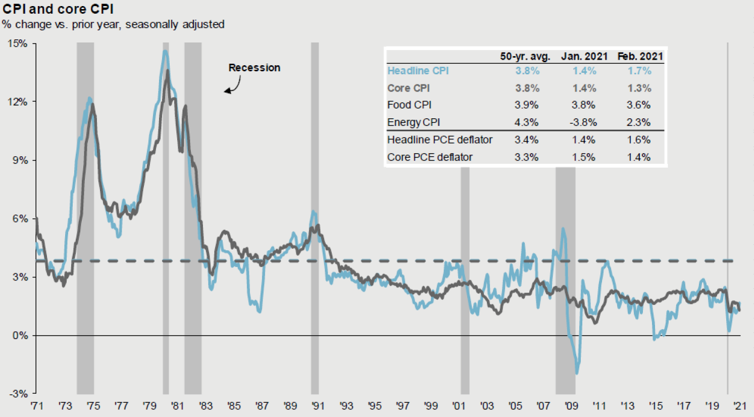 The history of inflation using the Consumer Price Index (click on image to expand)